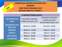 Download Dskp Bahasa Melayu Tahun 5 Meletup Perbezaan Kssr 2011 Dgn Kssr Semakan 2017