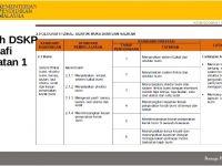 Download Dskp Sains Tambahan Tingkatan 5 Hebat Kssm Baru
