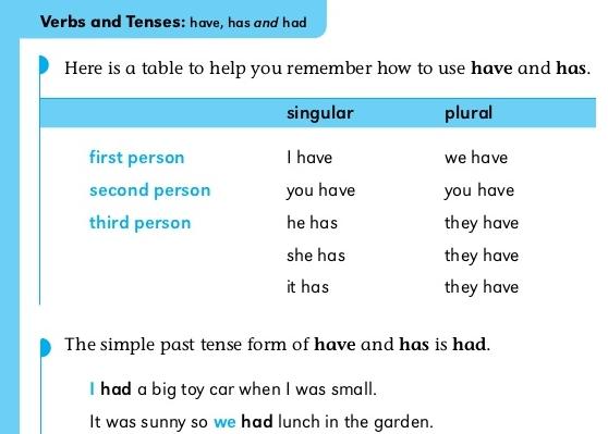 lebih peka anda pada aturan grammar bahasa inggeris maka lebih banyak soalan yang akan timbul di kepala anda
