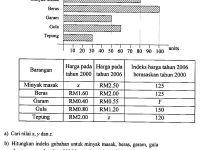 Latihan Spm Matematik Tambahan Baik Matematik Tambahan Nombor Indeks
