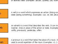 Nota Bahasa Inggeris Tahun 3 Yang Penting Noun Pronoun Verb Adjective Adverb Preposition Conjunction