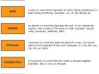 Nota Bahasa Inggeris Tahun 6 Yang Penting Noun Pronoun Verb Adjective Adverb Preposition Conjunction