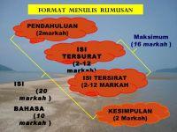 Nota Bahasa Melayu Spm Yang Sangat Hebat Pengenalan Kertas 2 Bm Spm