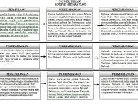 Nota Bahasa Melayu Spm Yang Sangat Menarik Blog Cemerlang Bahasa Melayu Spm Nota Ringkas Novel Tirani