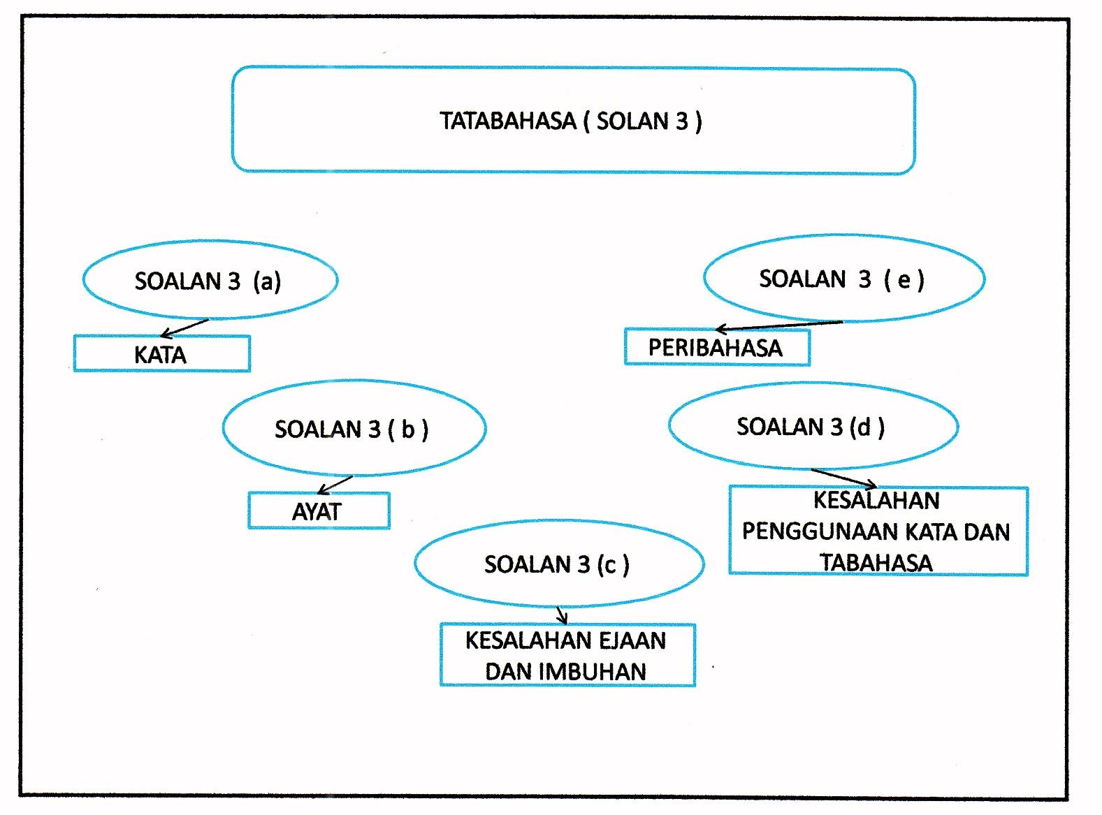 format soalan tatabahasa kertas 2