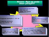 Nota Bahasa Melayu Tahun 6 Yang Hebat Kursus Bahasa Inggeris Di Jb Knowledgecentre