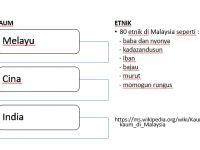 Nota Bahasa Melayu Tahun 6 Yang Sangat Terhebat 11 1 Kaum Dan Etnik Di Malaysia Sejarah Tahun 6