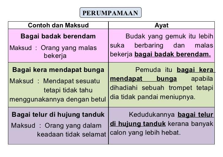 Peribahasa Melayu Tingkatan 5 Cikimm Com