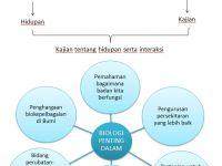 Nota Biologi Tingkatan 4 Yang Berguna E Bbm Smkr Biologi Tingkatan 4