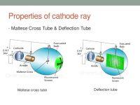 Nota Fizik Tingkatan 5 Yang Sangat Meletup Spm form 5 Physics Electronics