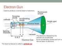 Nota Fizik Tingkatan 5 Yang Sangat Penting Spm form 5 Physics Electronics