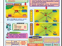 Nota Geografi Tingkatan 2 Yang Power Geografi Tingkatan 1 Bhg A Kemahiran Geografi Lessons Tes Teach