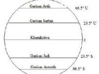 Nota Geografi Tingkatan 2 Yang Sangat Penting Nota Geografi Tingkatan 1 Nota Geografi Tingkatan 2