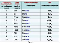 Nota Kimia Spm Yang Baik Cikgu Zai Kimia Alkana