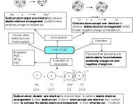 Nota Kimia Spm Yang Baik Nota Express Kimia Spm 4 Peta Minda Chemical Bond Ionic Bond