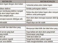 Nota Kimia Spm Yang Sangat Baik Bab 5 Ikatan Kimia Nota Cikgu Shu