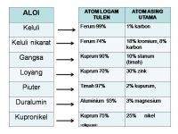 Nota Kimia Spm Yang Sangat Baik Cikgu Zai Kimia Aloi