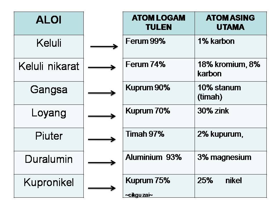 keluli 99 ferum 1 karbon kefeka 9901