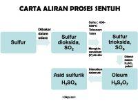 Nota Kimia Spm Yang Sangat Bermanfaat Cikgu Zai Kimia asid Sulfurik