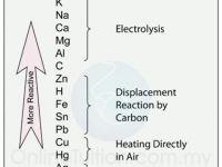 Nota Kimia Spm Yang Sangat Hebat Aplikasi Elektrolisis Dalam Industri Pengekstrakan Logam Nota