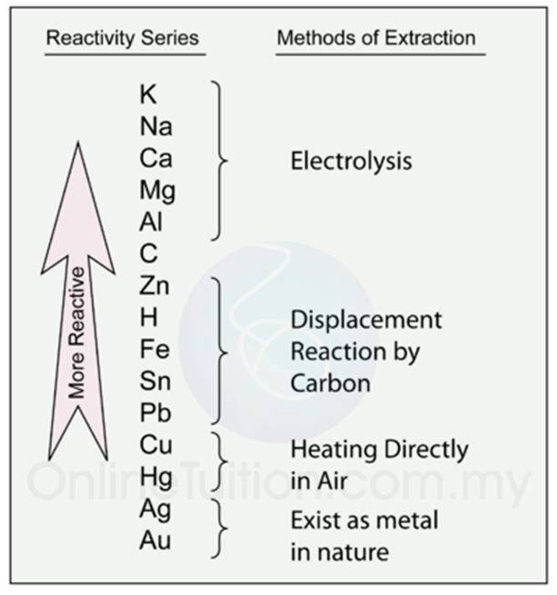 rajah di bawah menunjukkan cara pengekstrakan logam bagi logam yang berlainan