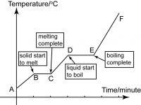 Nota Kimia Spm Yang Sangat Power Lengkung Pemanasan Nota Ulangkaji Kimia Spm Tingkatan 4 Tingkatan 5