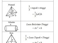 Nota Matematik Pt3 Yang Baik Nota Matematik Tingkatan 3 Bab 8 solid Geometry Ii Chegu Zam