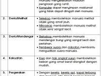 Nota Sains Tahun 1 Yang Sangat Power Nota Sains Tahun 4 Unit 10 Teknologi Chang Tun Kuet
