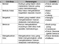 Nota Sains Tahun 4 Yang Sangat Baik Nota Sains Tahun 5 Unit 4 Proses Hidup Tumbuhan Chang Tun Kuet