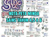 Nota Sains Tahun 4 Yang Sangat Menarik Nota Sains Tahun 4 5 6 Peta Minda Cikgu Share