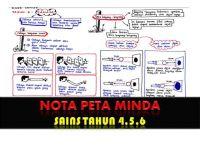 Nota Sains Tahun 4 Yang Terbaik Nota Peta Minda Sains Sk Kssr Tahun 4 5 Dan 6