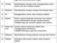 Nota Sains Tahun 4 Yang Terhebat Nota Sains Tahun 5 Unit 5 Tenaga Chang Tun Kuet