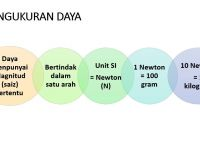 Nota Sains Tingkatan 2 Yang Penting Sains Tingkatan 2 Bab 7 Part 2 Of 3 Youtube