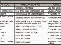 Nota Sains Tingkatan 4 Yang Sangat Bernilai Bab 4 Jadual Berkala Unsur Nota Cikgu Shu
