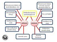 Nota Sains Tingkatan 4 Yang Sangat Bernilai Nota Fizik Nota Sains Tingkatan 4 Nota Sains Tingkatan 5