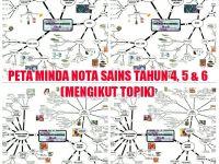 Nota Sains Upsr Yang Terbaik Nota Sains Peta Minda Mengikut topik Untuk Tahun 4 5 6 Cikgu Share