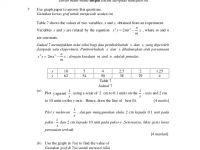 Soalan Peperiksaan Akhir Tahun Matematik Tambahan Tingkatan 4 Bernilai Matematik Tambahan Kertas 2