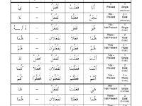 Senarai Peperiksaan Awal Tahun Bahasa Arab Tingkatan 3 Yang Menarik Khas Untuk Para Ibubapa Muat Turun Pendidikan Abad Ke 21