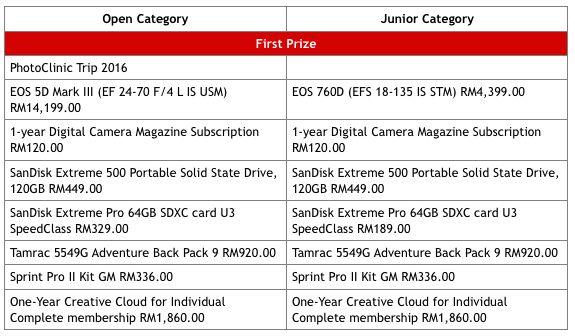 prizes of canon photomarathon malaysia 2015