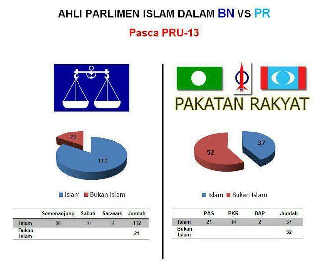 seronok sangat orang melayu pkr dan pas undi dap akhirnya apa yang terjadi apakah itu menguatkan wakil islam dalam parlimen