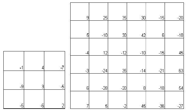 memilihwarna kuning sekiranya jawapan pemain pertama betul petak jawapan akan
