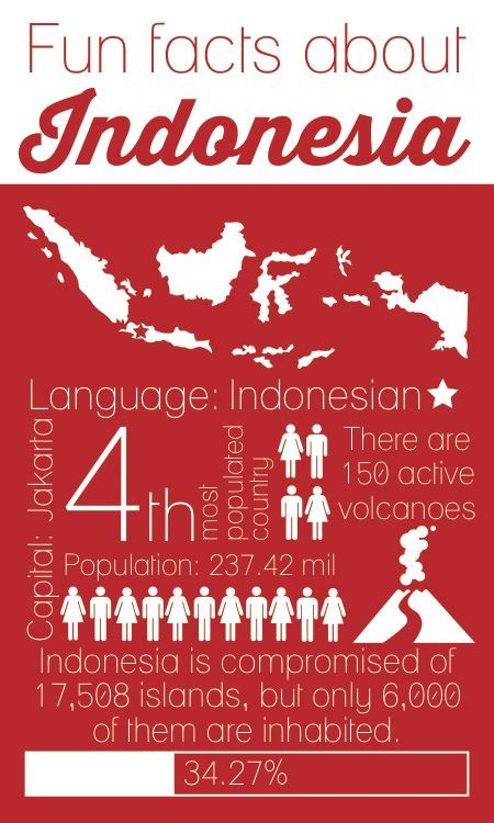 Poster Bahasa Indonesia Hebat Did You Know that Indonesia is the 4th Most Populated Country In the