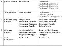 Rpt Bahasa Arab Tingkatan 3 Terbaik Senarai Peperiksaan Awal Tahun Bahasa Arab Tingkatan 3 Yang Menarik Of Jom Dapatkan Rpt Bahasa Arab Tingkatan 3 Yang Berguna Khas Untuk Para Ibubapa Cetakkan!