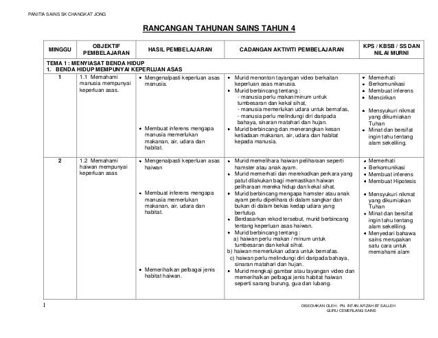 Rpt Bahasa Melayu Tahun 4 Menarik Rpt Sains Tahun 4 2012 Edisi Bahasa Melayu Of Jom Dapatkan Rpt Bahasa Melayu Tahun 4 Yang Menarik Khas Untuk Para Guru Lihat!