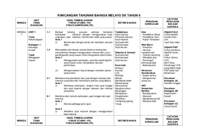 Rpt Bahasa Melayu Tahun 6 Bernilai Rancangan Tahunan Bm Sk Tahun 6 Of Jom Dapatkan Rpt Bahasa Melayu Tahun 6 Yang Hebat Khas Untuk Para Murid Lihat!