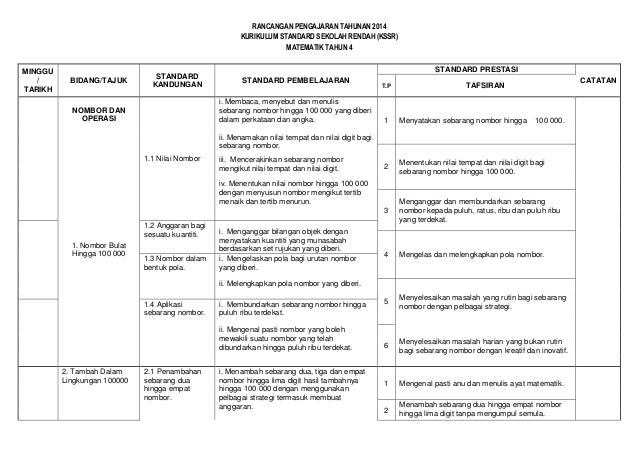 rancangan pengajaran tahunan 2014 kurikulum standard sekolah rendah kssr matematik tahun 4 minggu