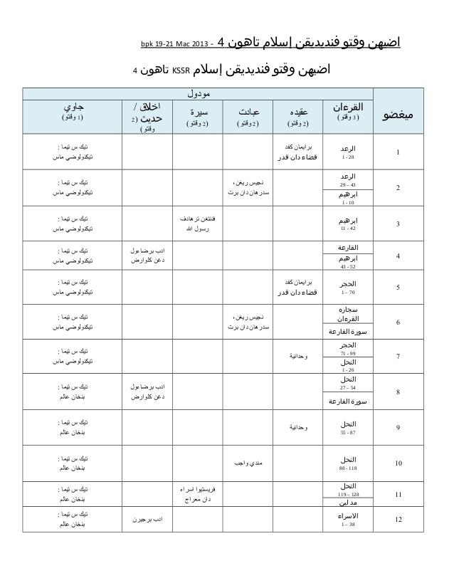 rancangan pengajaran tahunan pendidikan islam tahun 4 o o u u u u u oau u u o u o u u u o o u u oao u u u 4 3102 bpk 19
