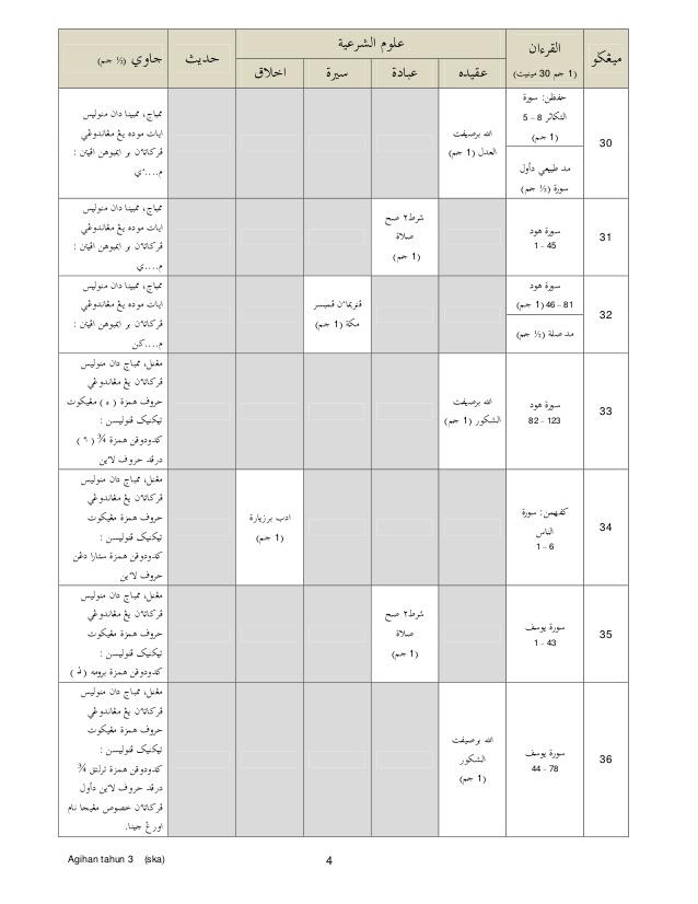 Rpt Pendidikan islam Tahun 5 Terhebat Rancangan Tahunan Pendidikan islam Kssr Tahun 3 Of Dapatkan Rpt Pendidikan islam Tahun 5 Yang Berguna Khas Untuk Para Guru Dapatkan!