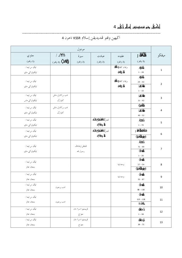Rpt Pendidikan islam Tahun 6 Hebat Agihan Rpt Pendidikan islam Tahun 4 Kssr Of Download Rpt Pendidikan islam Tahun 6 Yang Menarik Khas Untuk Para Guru Cetakkan!