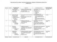 Rpt Pendidikan Jasmani Dan Kesihatan Tingkatan 2 Penting Rancangan Tahunan Pjk T2